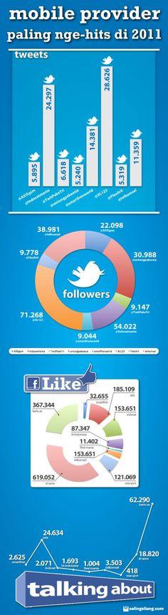 Indonesia's Mobile Provider Social Media Accounts
