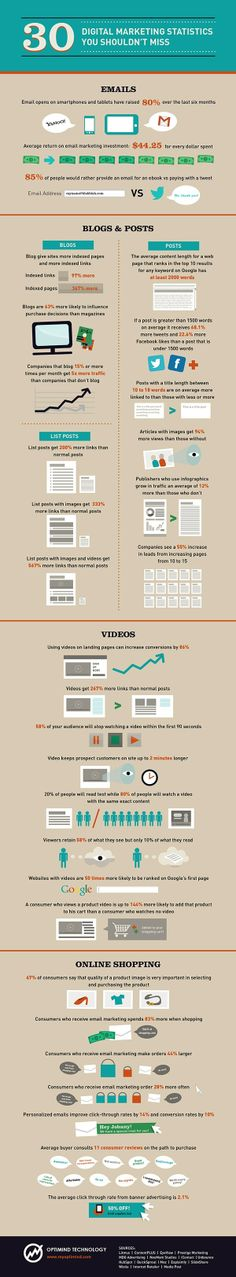 30 digital marketing statistics you shouldn't miss #marketing #infographic