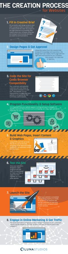 WEBDESIGN - Web Design Process The Creation Process for Websites | Infographic.