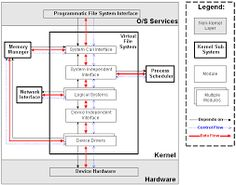 Linux operating system architecture linux pinterest linux image result for linux system architecture diagram ccuart Image collections