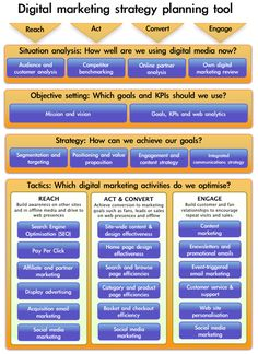 Digital Mkt Strategy Planning Tool