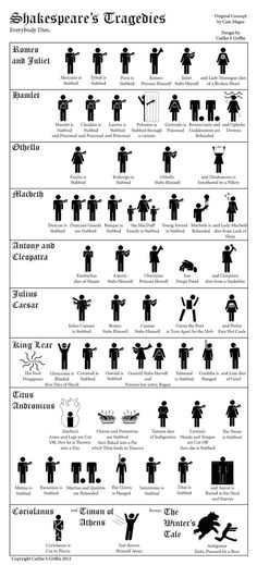"""@Samantha Rothberg: Wonderful infographic of Shakespearian deaths (via @EnglishSamWhit) pic.twitter.com/xEs5w94yQf"" @otterspur"