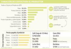 Productores de papa y fruta, los más afectados con incremento de costos