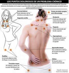 Fibromialgia. Tratamientos Beneficiosos.