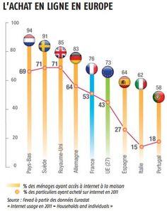 Le e-commerce en Europe.