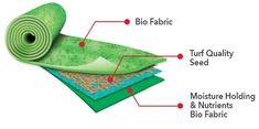 GrassGrow™ Biodegradable Grass Seed Protector Mat – Sunsdale Grass Seed Mat, Grass Rolls, Garden Projects, Projects To Try, Growing Grass, Back Garden Design, Garden Solutions, Home Landscaping, Green Lawn