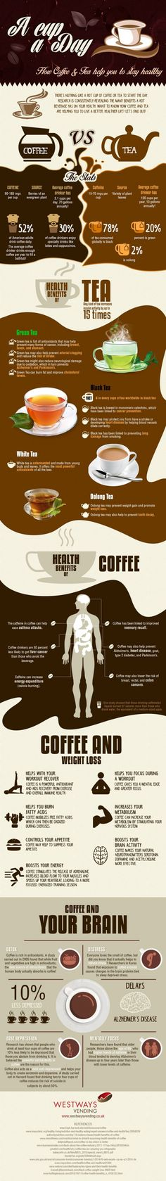 #Coffee vs Tea.... Which is better for you? Enjoy a cup and read more about your favourite #hotbeverage #coffee