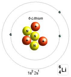 atom - Google Search | Chemistry Pics | Pinterest | Periodic table