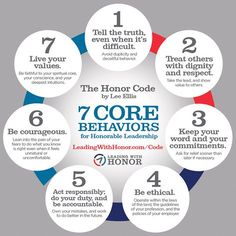 The Honor Code from Lee Ellis shows 7 core behaviors that he uses with consulting clients. Need a set of core values for your team or home? Use or share this one with our compliments - (Lee Ellis and Leading with Honor) Leadership Coaching, Leadership Quotes, Educational Leadership, Leadership Values, Servant Leadership, Leadership Characteristics, Leadership Competencies, Leadership Development Training, Manager Quotes