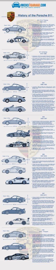 Infographic: History of The Porsche 911