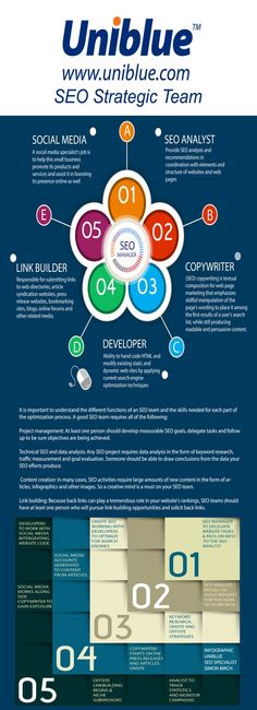 SEO Specialist Team Infographic,   by Simon Birch  http://www.uniblue.com