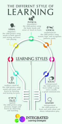 "Learning Styles: Why ""One Size Fits All"" Doesn't Work - Integrated Learning Strategies - - Learning Styles: Why ""One Size Fits All"" Doesn't Work – Integrated Learning Strategies Parenting Advice & Tips Lernstile: Warum ""Einheitsgröße"" nicht funktioniert Learning Tips, Teaching Strategies, Kids Learning, Teaching Resources, Higher Learning, Learning Styles Activities, Mobile Learning, Learning Quotes, Learning How To Learn"