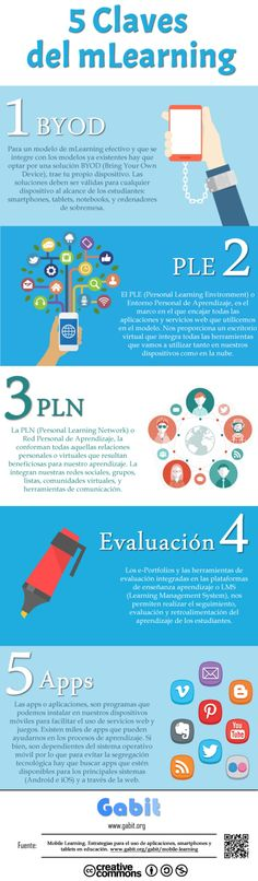 5 CLAVES DEL MLEARNING #INFOGRAFIA #INFOGRAPHIC #EDUCATION