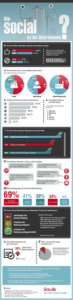 "#Infografik - #SocialMedia ""Wie social ist Ihr Unternehmen"" (Quelle iico.de)"