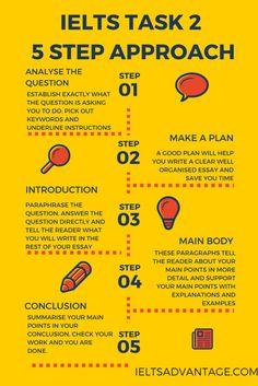 IELTS Writing Task 2 Steps