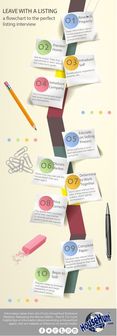Listing Interview Strategy Flowchart #Infographic http://www.blog.househuntnetwork.com/listing-interview-strategy-flowchart-infographic/