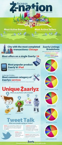 Across Z-nation – A look at the first few days of Zaarly [Infographic]