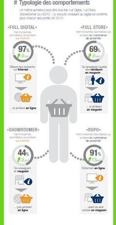 Web to Store : Typologie des comportements