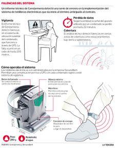 #Gendarmería notifica término anticipado de contrato de tobillera electrónica tras fallas  SecureAlert Chile SpA, firma que se adjudicó la licitación, tiene cinco días para hacer sus descargos #Santiago2014