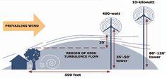 Wind-Turbulence-Diagram