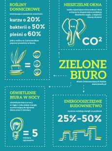 Infografika: Zielone biuro #zrównoważony #rozwój #biuro