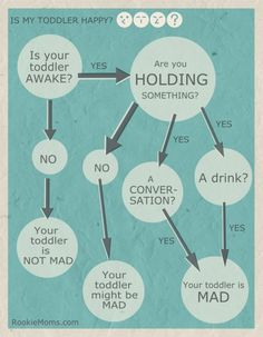 Flow chart to determine happiness level of your toddler.