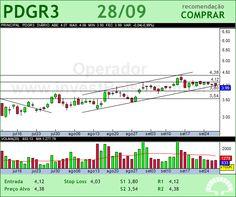 PDG REALT - PDGR3 - 28/09/2012 #PDGR3 #analises #bovespa