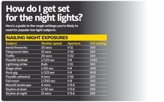 Night Photography cheat sheet of best camera settings for any subject