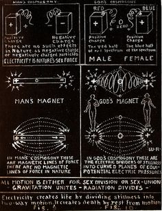 Atomic Suicide Figure 2 - Electricity creates life by dividing stillness into two-way motion. It creates death by rest from motion. Pseudo Science, Forensic Science, Sacred Geometry Symbols, Spirit Science, Life Science, Quantum Physics, Book Of Shadows, Spiritual Awakening, Knowledge