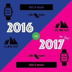 Do you analyze your running #data too? Whew, worried I was the only one 😜 ! I decided to see how my numbers were comparing to last year and wow I totally got a confidence boost. I surpassed my mileage by 97.2 and it's only October!! I'm excited to see where the rest of 2017 will take me 💪 Print Design, My Design, Confidence Boost, Im Excited, I Decided, Take My, Rum, No Worries