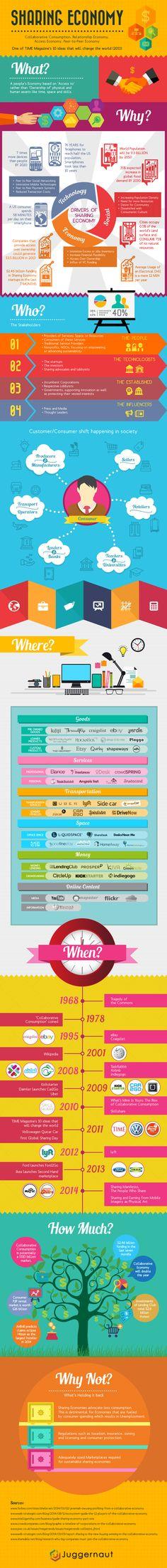 Sharing Economy #infographic #Economy #Business #Marketing