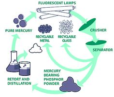 Extraction Of Metals As By Products During The E Waste Recycling Process