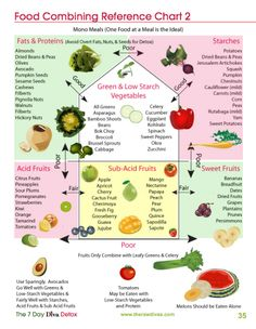 Raw Food Combining Reference Chart