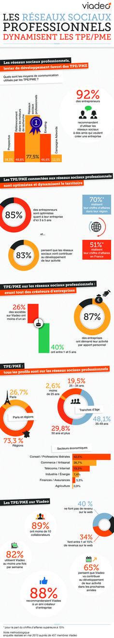 Les réseaux sociaux professionnels dynamisent les TPE/PME #SocialMedia #CM