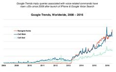 The rising importance of Google Voice search queries #ChartoftheDay