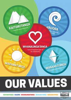Customs: This is an image of the core values. An outsider has to know Maori's customs if they visit a marae (meeting ground). The common ones are Tikanga customs. Two parts of it are Manaakitanga and Kaitiakitanga. Manaakitanga is hospitality and kindness, which is welcoming guests. The government knows it as one of the two core values of tourism. Kaitiakitanga is the respect and guardianship natives have for their environment like, mana, tapu (spiritual restrictions), and Mauri (Life… Educational Activities, Preschool Activities, Ancient Greek Words, Becoming A Teacher, Alphabet Art, Icarly, Core Values, Early Childhood Education, Hospitality