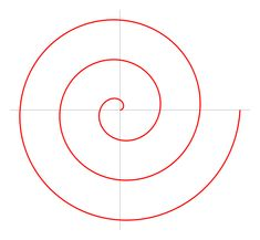 Archimedean spiral - The Archimedean spiral is a spiral named after the 3rd century BC Greek mathematician Archimedes. It is the locus of points corresponding to the locations over time of a point moving away from a fixed point with a constant speed along a line which rotates with constant angular velocity. - Wikipedia.