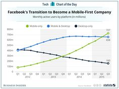 "Facebook is now ""mobile first"" and I can't help wondering whether that's good or bad ..."