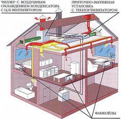 Утилизация тепла вытяжного воздуха