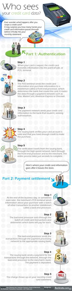 Do you know what happens after you swipe your credit card?  Follow the journey!