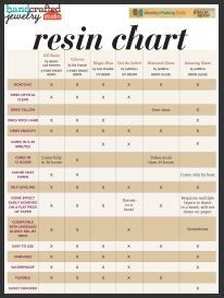 This handy chart will help you choose the right resin for your jewelry projects! Free Resin Comparison Chart - Jewelry Making Daily