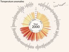 How has temperature changed in each country over the last century? This data visualisation shows temperature anomaly – the departure from the long-term avera.