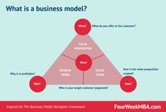 Discussing Business Model Innovation With Felix Hofmann [Interview] - FourWeekMBA