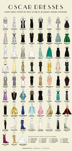 Todos los vestidos de las ganadoras del Oscar en una sola imagen - Noticias de cine - SensaCine.com