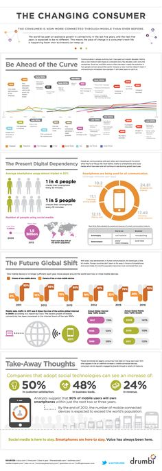 The changing consumer... how we read info online and through mobile #digital