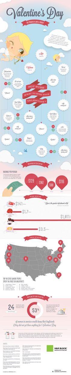 Valentine's Day Spending Infographic