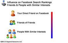 Facebook SEO: 11 mögliche Rankingfaktoren der kommenden Facebook-Suchmaschine.