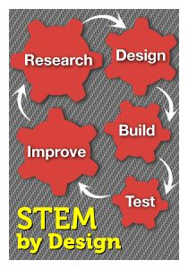 Some schools are putting all subjects under a big STEM tent. Can they stay true to STEM's engineering focus? Anne Jolly talks to schoolwide-STEM expert Judy Duke, who points to History class.…