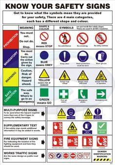 Learn About Safety Signs and Symbols And How They Affect Your Lives Daily