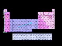 Introduction to Oxidation States